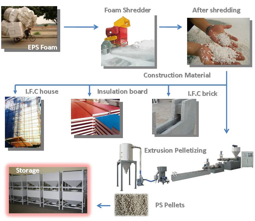 EPS RESIN PROCESSING